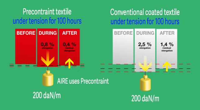 Compare AIRE PVC to conventional PVC